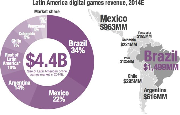 Empresa diz que mercado brasileiro de games está esfriando
