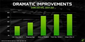 Driver 337.50 Nvidia atualizado para melhor DX11